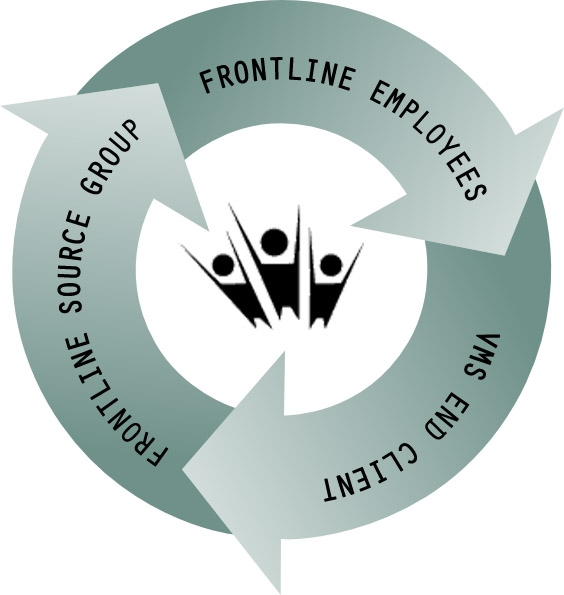 Frontline Source Group Staffing Agency VMS Vendor Management System